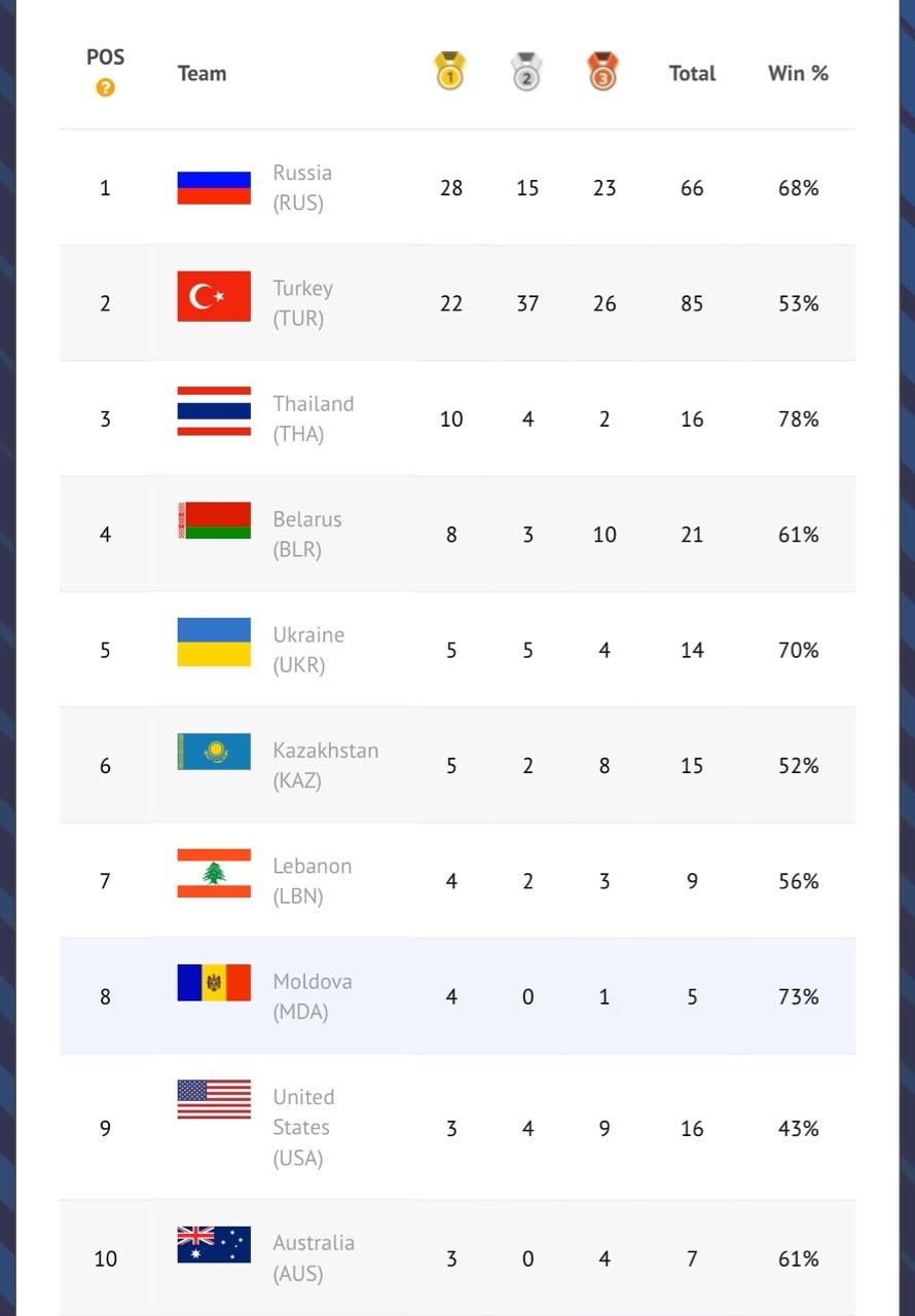 чемпионат мира какое место заняла россия
